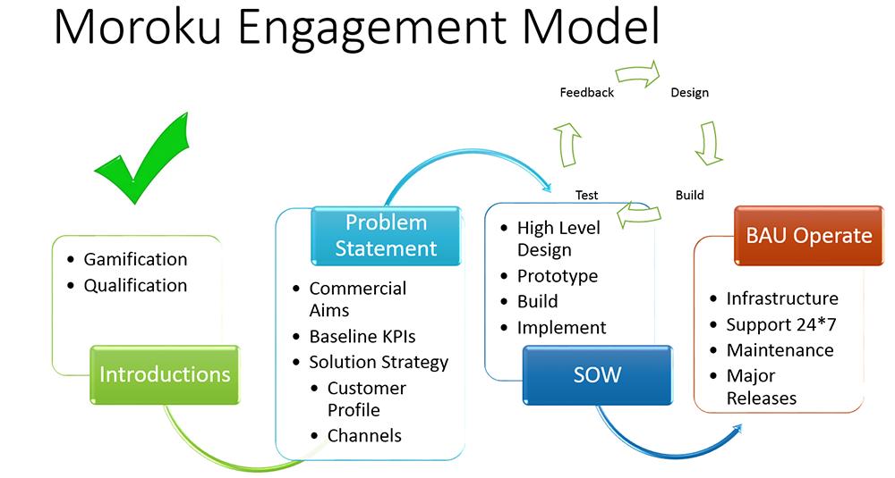 EngagementModel